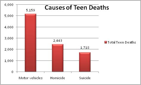 teen deaths by car accidents png 483x291